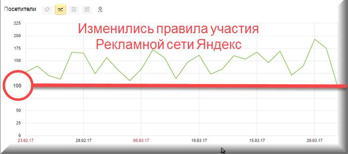 Изменились правила участия в Рекламной сети Яндекс: 100 посетителей в день достаточно, чтобы стать партнером РСЯ