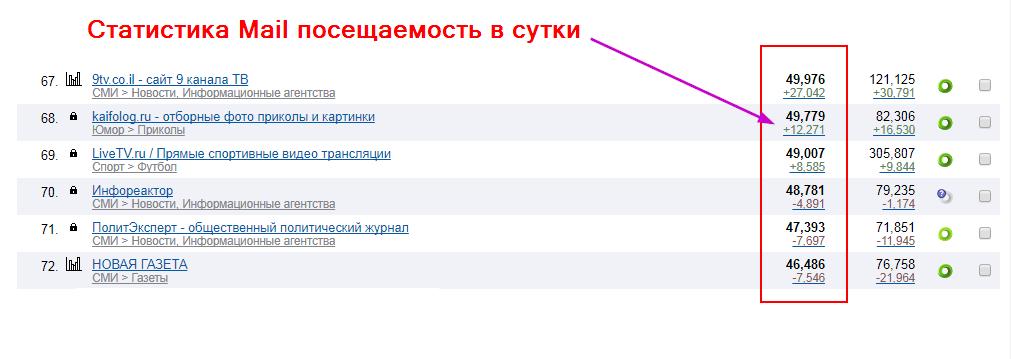 Cайты Рейтинга Mail.Ru