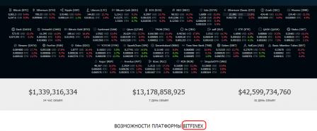 Скрин Bitfinex